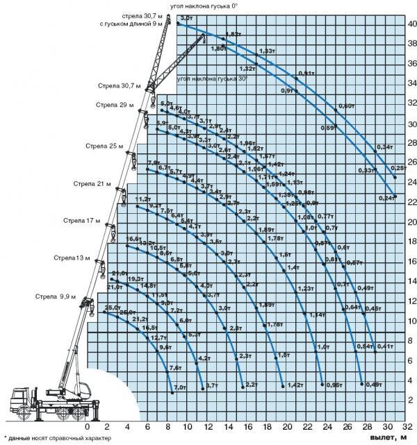 Грузовысотные характеристики автокрана КС-45717А-1Р